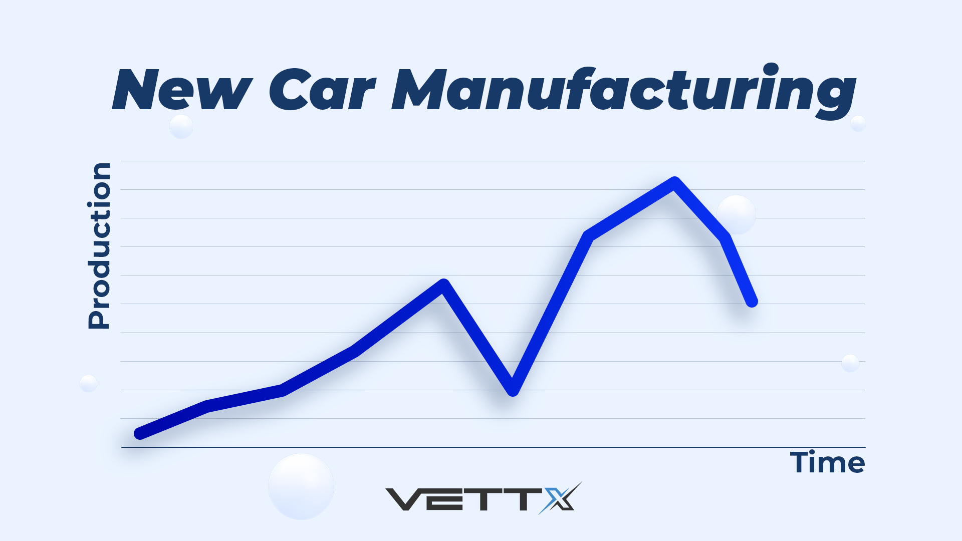 New Car Manufacturing